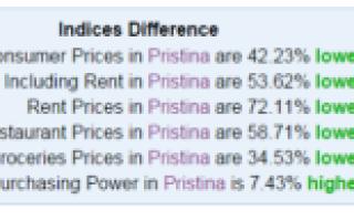 Особенности отдыха в приштине