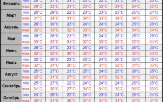 Погода на курортах таиланда